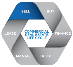 Smart Sales And Lease >> Sell Buy Or Lease What You Need To Know Regarding Your